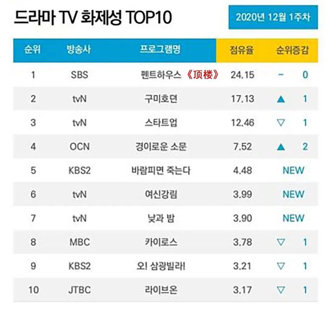 播了13集收视率暴涨3倍,这部爆款新剧登顶热度榜第一!