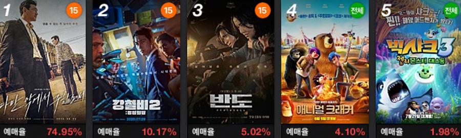 首日票房稳拿第一,韩国又奉上一部爆款新片!