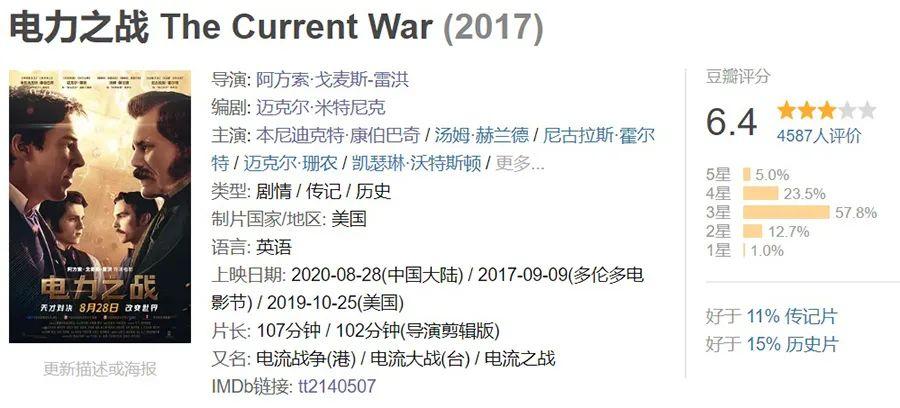 首日票房不足300万,卷福新片扑街,片方已破产!