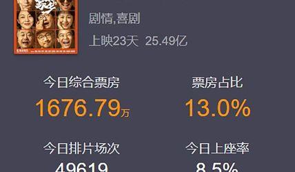 《金刚川》首日票房破亿,但豆瓣观众评价分歧很大